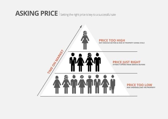 Estate Agent Pricing Triangle